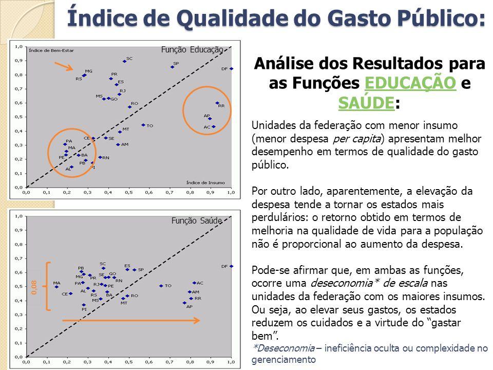 Índice de Qualidade do Gasto Público: Análise dos Resultados para as Funções EDUCAÇÃO e SAÚDE:EDUCAÇÃO SAÚDE Unidades da federação com menor insumo (m