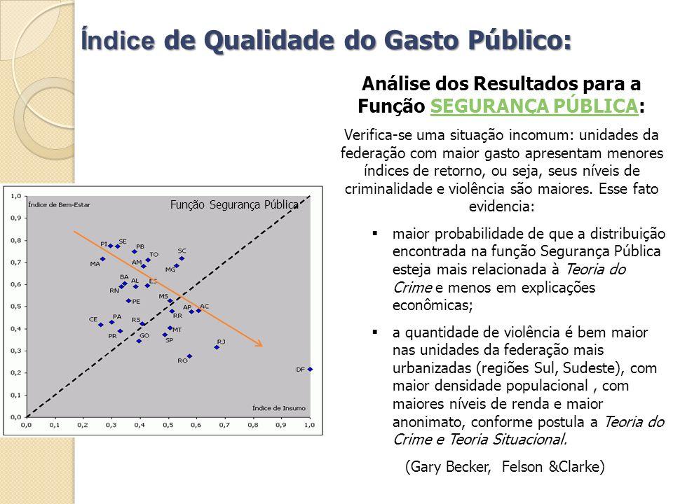 Índice de Qualidade do Gasto Público: Análise dos Resultados para a Função SEGURANÇA PÚBLICA:SEGURANÇA PÚBLICA Verifica-se uma situação incomum: unida