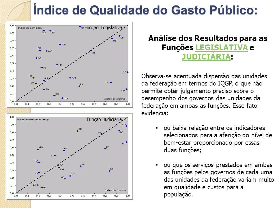 Índice de Qualidade do Gasto Público: Análise dos Resultados para as Funções LEGISLATIVA e JUDICIÁRIA:LEGISLATIVA JUDICIÁRIA Observa-se acentuada disp