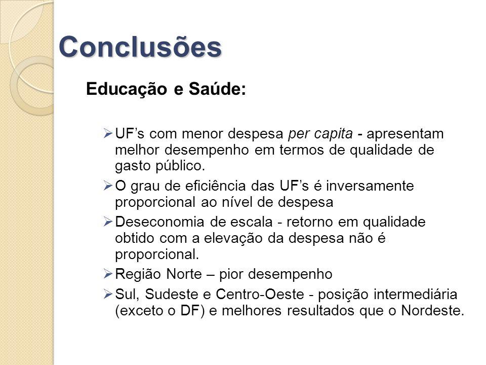 Conclusões Educação e Saúde: UFs com menor despesa per capita - apresentam melhor desempenho em termos de qualidade de gasto público.