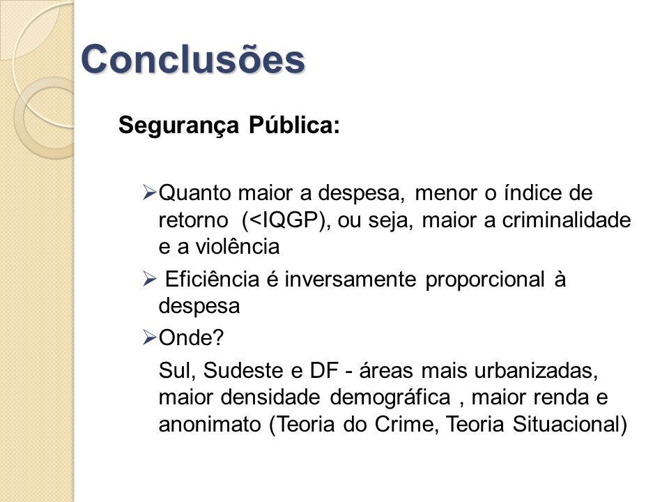 Conclusões Segurança Pública: Quanto maior a despesa, menor o índice de retorno (<IQGP), ou seja, maior a criminalidade e a violência Eficiência é inv