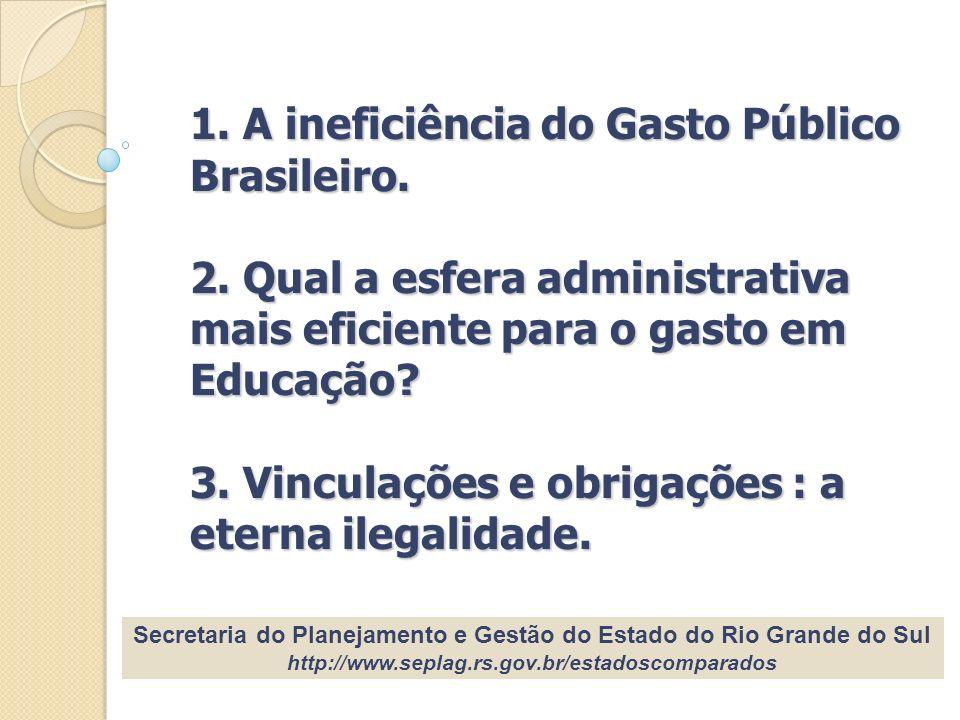 1. A ineficiência do Gasto Público Brasileiro. 2. Qual a esfera administrativa mais eficiente para o gasto em Educação? 3. Vinculações e obrigações :