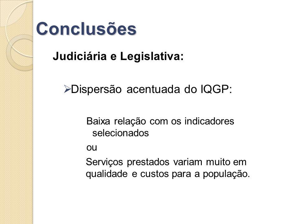Conclusões Judiciária e Legislativa: Dispersão acentuada do IQGP: Baixa relação com os indicadores selecionados ou Serviços prestados variam muito em qualidade e custos para a população.