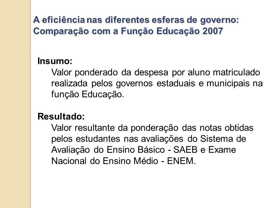 A eficiência nas diferentes esferas de governo: Comparação com a Função Educação 2007 Insumo: Valor ponderado da despesa por aluno matriculado realiza