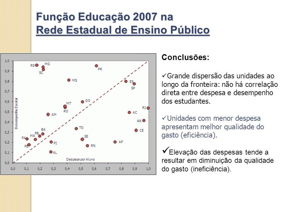 Função Educação 2007 na Rede Estadual de Ensino Público Conclusões: Grande dispersão das unidades ao longo da fronteira: não há correlação direta entre despesa e desempenho dos estudantes.
