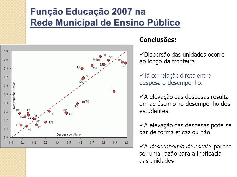 Função Educação 2007 na Rede Municipal de Ensino Público Conclusões: Dispersão das unidades ocorre ao longo da fronteira. Há correlação direta entre d