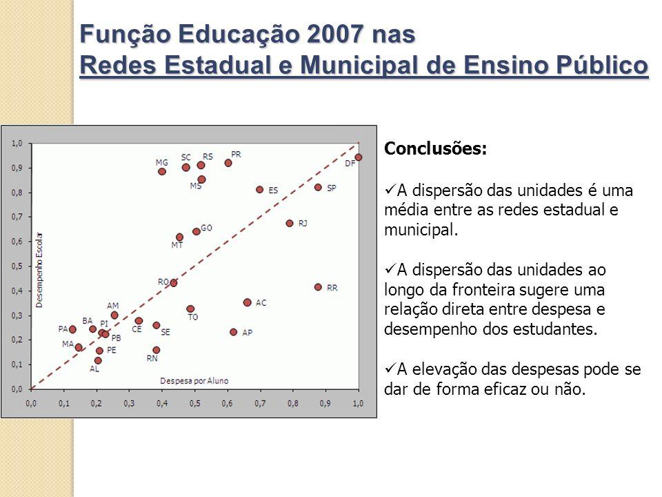 Função Educação 2007 nas Redes Estadual e Municipal de Ensino Público Conclusões: A dispersão das unidades é uma média entre as redes estadual e municipal.