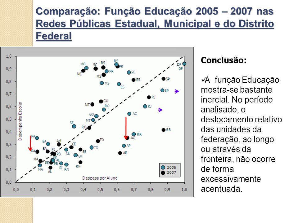Comparação: Função Educação 2005 – 2007 nas Redes Públicas Estadual, Municipal e do Distrito Federal Conclusão: A função Educação mostra-se bastante inercial.