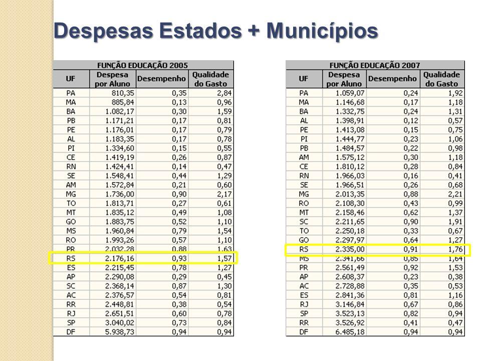 Despesas Estados + Municípios