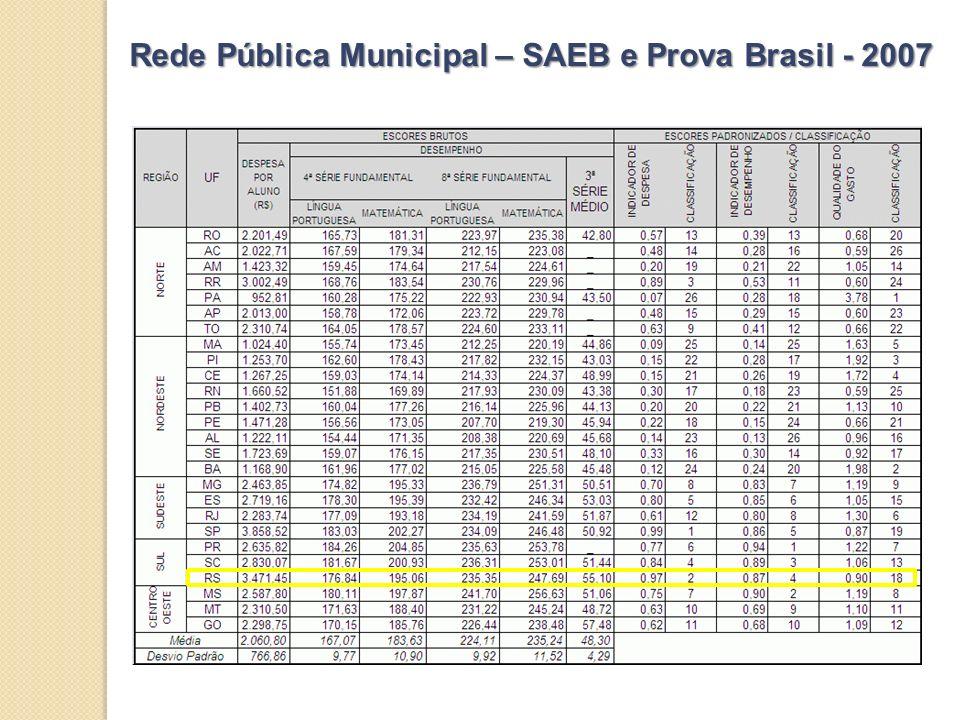 Rede Pública Municipal – SAEB e Prova Brasil - 2007