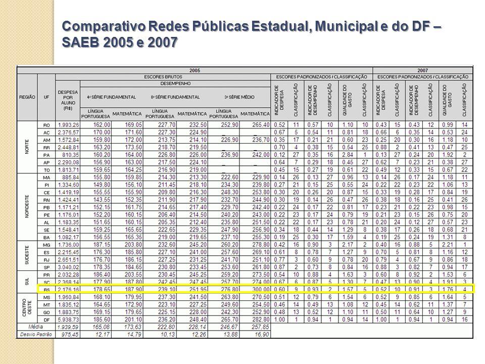 Comparativo Redes Públicas Estadual, Municipal e do DF – SAEB 2005 e 2007