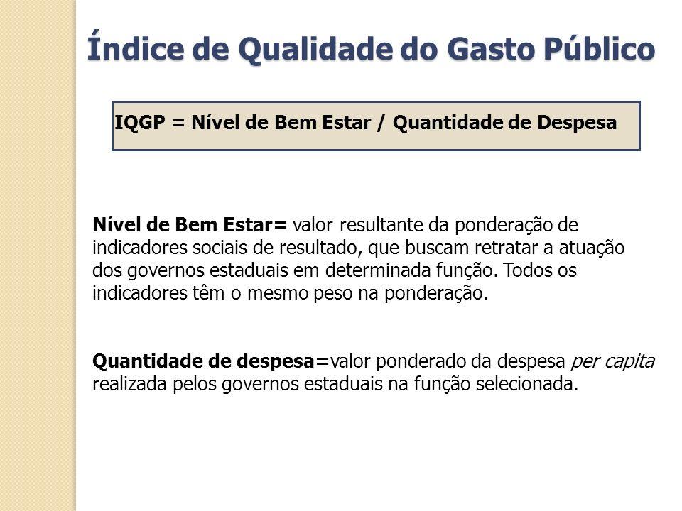 Índice de Qualidade do Gasto Público IQGP = Nível de Bem Estar / Quantidade de Despesa Nível de Bem Estar= valor resultante da ponderação de indicador