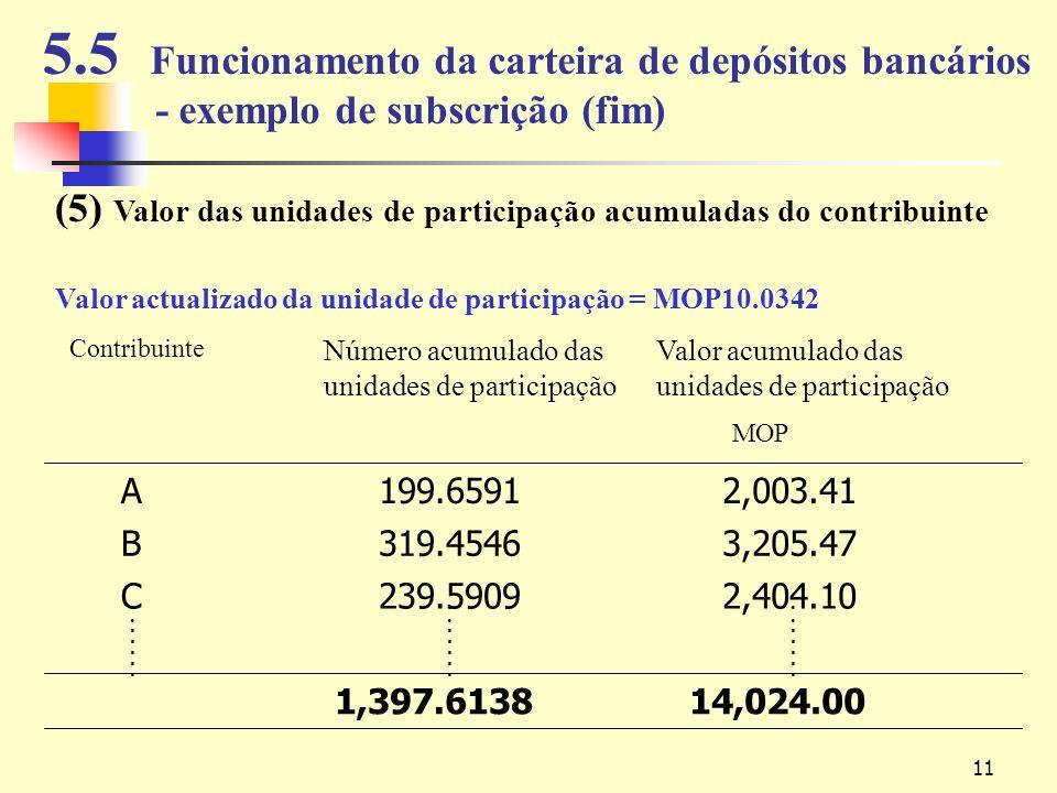 11 5.5 Funcionamento da carteira de depósitos bancários - exemplo de subscrição (fim) (5) Valor das unidades de participação acumuladas do contribuinte Valor actualizado da unidade de participação = MOP10.0342 14,024.00 1,397.6138 2,404.10 239.5909 C 3,205.47 319.4546 B 2,003.41 199.6591 A Valor acumulado das unidades de participação MOP Número acumulado das unidades de participação Contribuinte..........................................