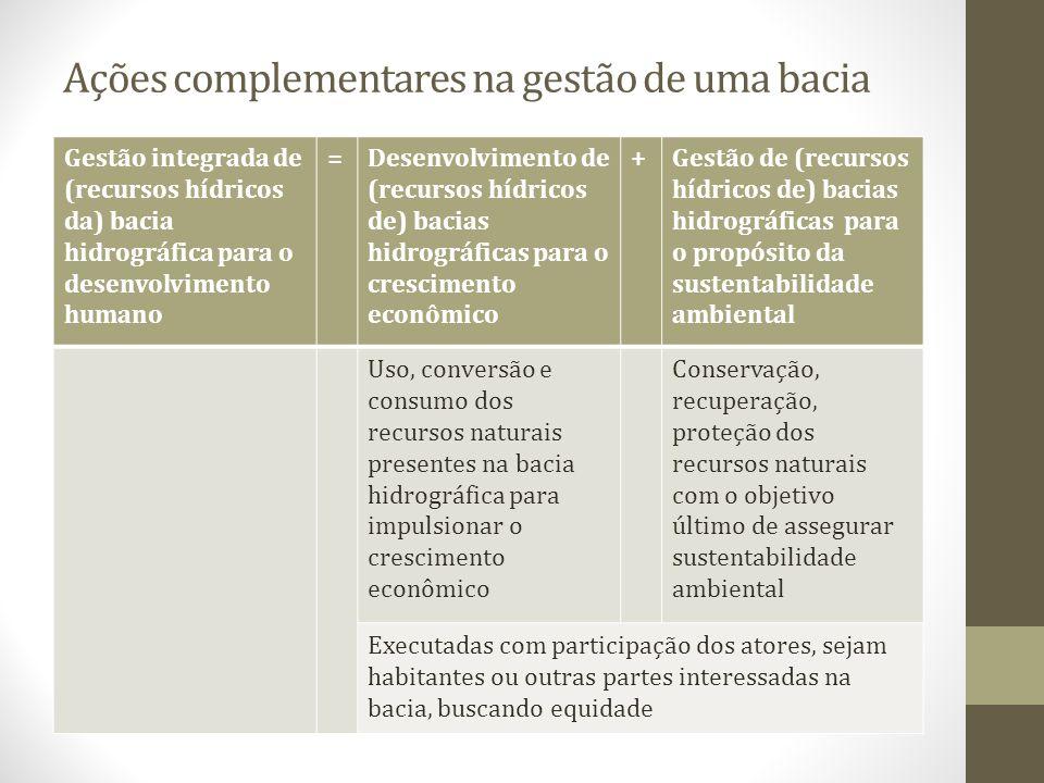 Gestão integrada de (recursos hídricos da) bacia hidrográfica para o desenvolvimento humano =Desenvolvimento de (recursos hídricos de) bacias hidrográ