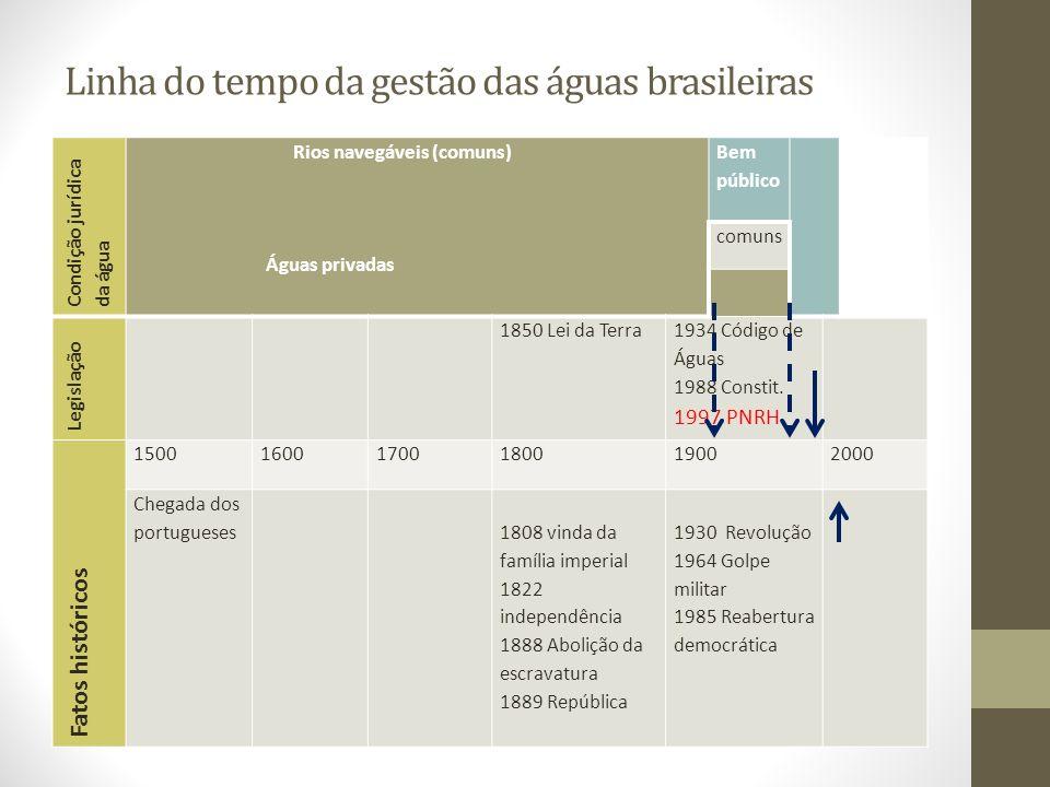 Linha do tempo da gestão das águas brasileiras Condição jurídica da água Rios navegáveis (comuns) Águas privadas Bem público comuns Legislação 1850 Le