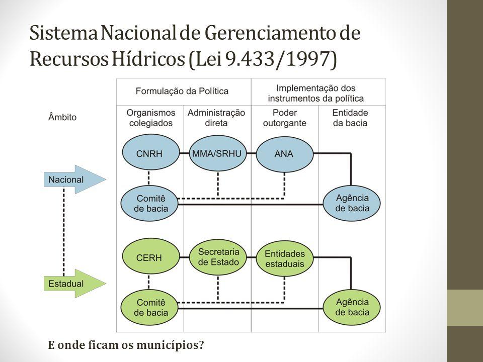 Sistema Nacional de Gerenciamento de Recursos Hídricos (Lei 9.433/1997) E onde ficam os municípios?