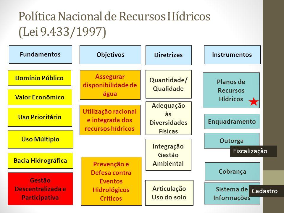 Política Nacional de Recursos Hídricos (Lei 9.433/1997) Quantidade/ Qualidade Adequação às Diversidades Físicas Integração Gestão Ambiental Articulaçã
