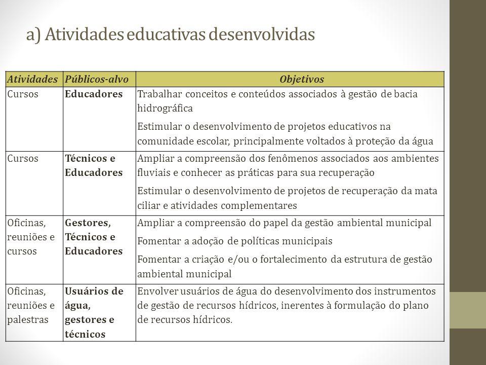 a) Atividades educativas desenvolvidas AtividadesPúblicos-alvoObjetivos CursosEducadores Trabalhar conceitos e conteúdos associados à gestão de bacia