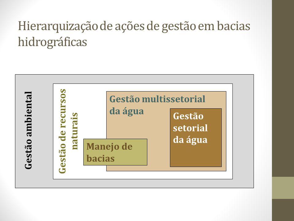 Hierarquização de ações de gestão em bacias hidrográficas Gestão ambiental Gestão de recursos naturais Gestão multissetorial da água Gestão setorial d