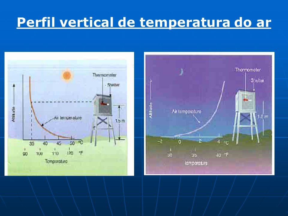 Perfil vertical de temperatura do ar