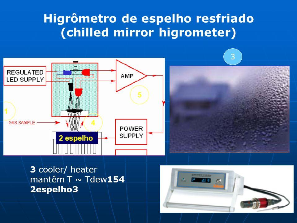 Higrômetro de espelho resfriado (chilled mirror higrometer) 3 3 cooler/ heater mantêm T ~ Tdew154 2espelho3