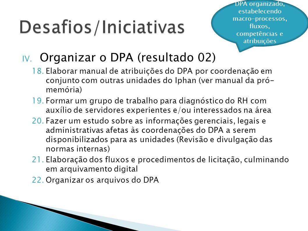 IV. Organizar o DPA (resultado 02) 18.Elaborar manual de atribuições do DPA por coordenação em conjunto com outras unidades do Iphan (ver manual da pr