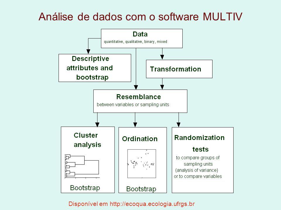 Análise de dados com o software MULTIV Disponível em http://ecoqua.ecologia.ufrgs.br