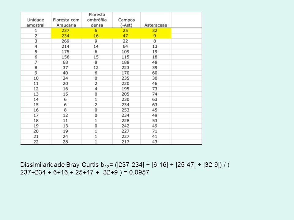 Dissimilaridade Bray-Curtis b 12 = (|237-234| + |6-16| + |25-47| + |32-9|) / ( 237+234 + 6+16 + 25+47 + 32+9 ) = 0.0957