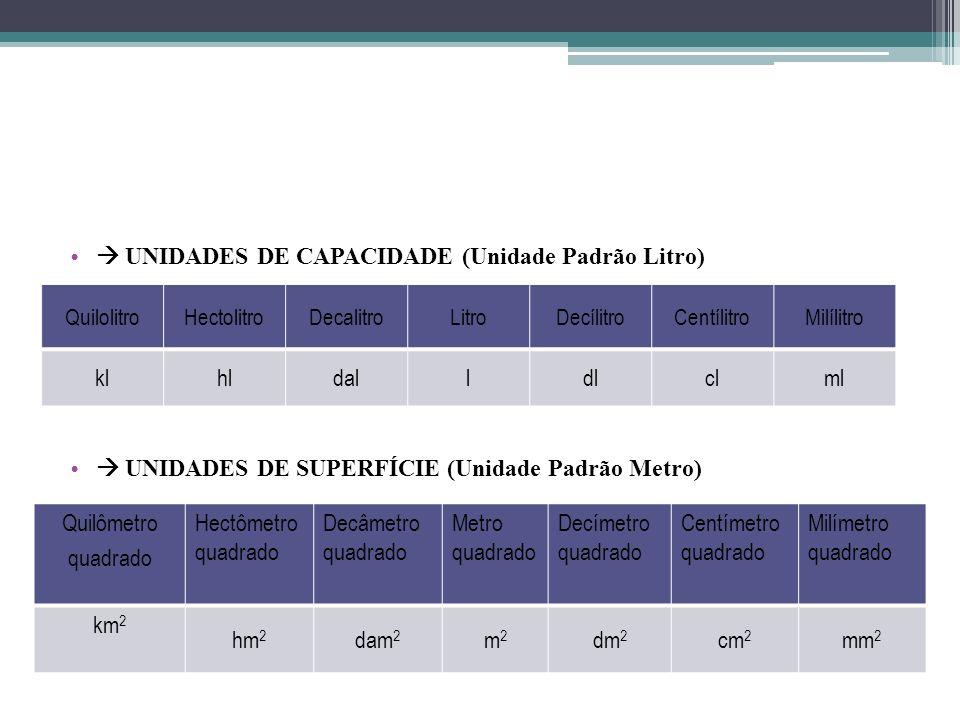 UNIDADES DE CAPACIDADE (Unidade Padrão Litro) UNIDADES DE SUPERFÍCIE (Unidade Padrão Metro) QuilolitroHectolitroDecalitroLitroDecílitroCentílitroMilíl