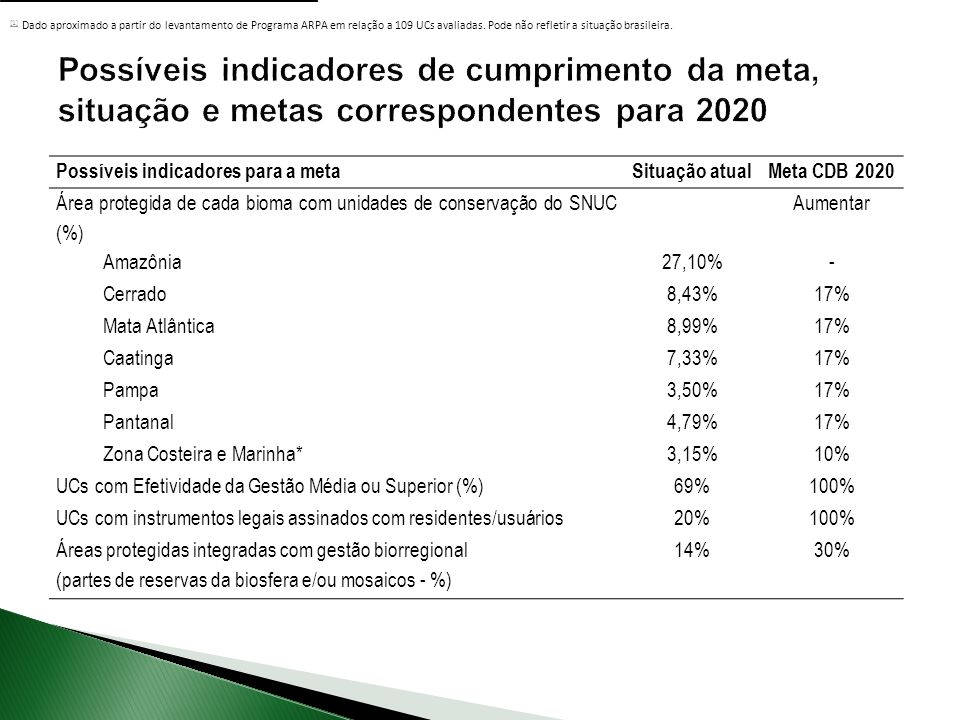 Possíveis indicadores para a metaSituação atualMeta CDB 2020 Área protegida de cada bioma com unidades de conservação do SNUC (%) Aumentar Amazônia27,10%- Cerrado8,43%17% Mata Atlântica8,99%17% Caatinga7,33%17% Pampa3,50%17% Pantanal4,79%17% Zona Costeira e Marinha*3,15%10% UCs com Efetividade da Gestão Média ou Superior (%)69%100% UCs com instrumentos legais assinados com residentes/usuários20%100% Áreas protegidas integradas com gestão biorregional (partes de reservas da biosfera e/ou mosaicos - %) 14%30% [1] [1] Dado aproximado a partir do levantamento de Programa ARPA em relação a 109 UCs avaliadas.
