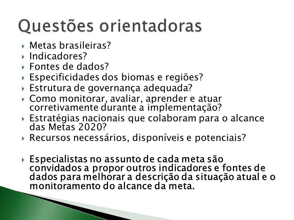 Metas brasileiras.Indicadores. Fontes de dados. Especificidades dos biomas e regiões.
