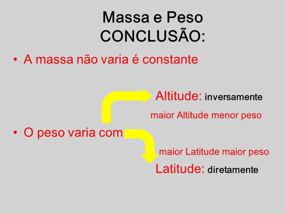 Massa e Peso CONCLUSÃO: A massa não varia é constante Altitude: inversamente maior Altitude menor peso O peso varia com maior Latitude maior peso Latitude: diretamente