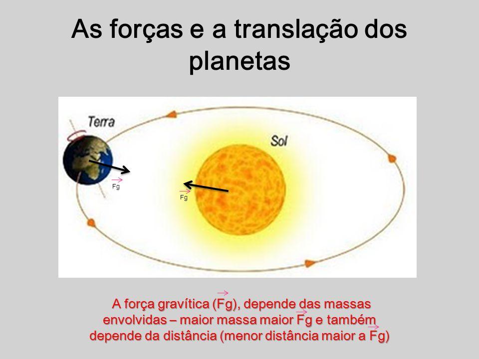 As forças e a translação dos planetas A força gravítica (Fg), depende das massas envolvidas – maior massa maior Fg e também depende da distância (menor distância maior a Fg) A força gravítica (Fg), depende das massas envolvidas – maior massa maior Fg e também depende da distância (menor distância maior a Fg) Fg
