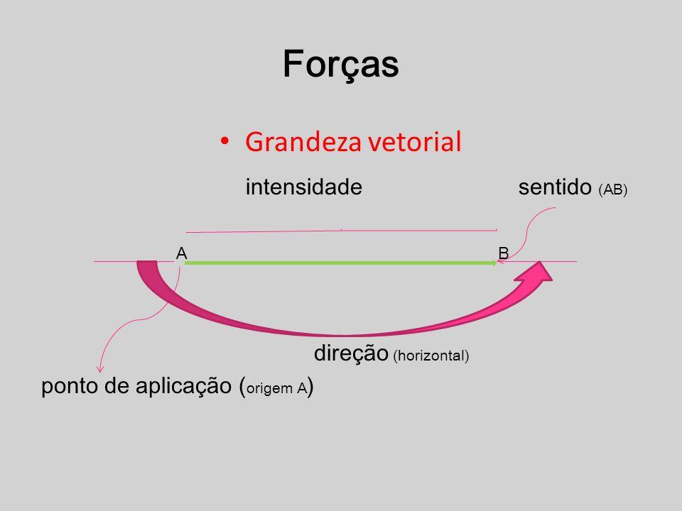 Grandeza vetorial intensidade sentido (AB) direção (horizontal) ponto de aplicação ( origem A ) AB