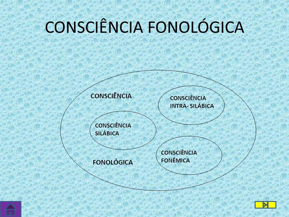 CONSCIÊNCIA FONOLÓGICA CONSCIÊNCIA SILÁBICA CONSCIÊNCIA INTRA- SILÁBICA CONSCIÊNCIA FONÊMICA CONSCIÊNCIA FONOLÓGICA