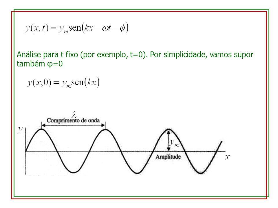 Análise para t fixo (por exemplo, t=0). Por simplicidade, vamos supor também φ=0