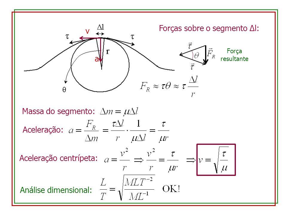 v Forças sobre o segmento Δl: Força resultante Massa do segmento: Aceleração: a Aceleração centrípeta: Análise dimensional: