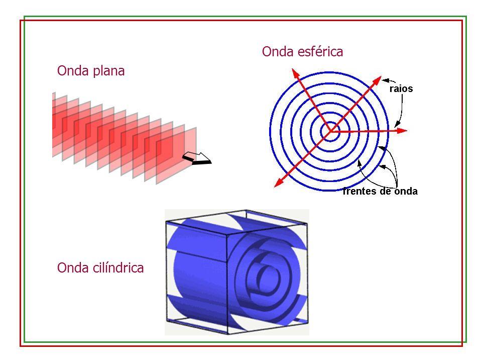 18.3 – Propagação de ondas Vamos considerar a propagação de um pulso transversal em uma corda tensionada Matematicamente, a onda será descrita por uma função deslocamento y(x,t)