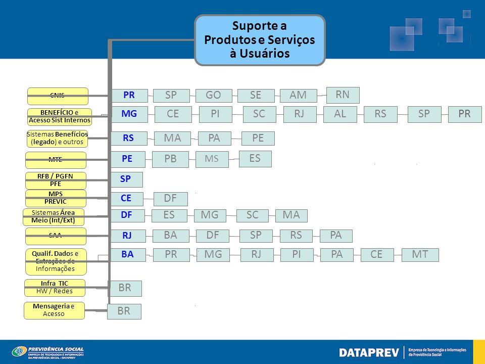 Suporte a Produtos e Serviços à Usuários CNIS BENEFÍCIO e Acesso Sist Internos MTE RFB / PGFN PFE MPS PREVIC Sistemas Área Meio (Int/Ext) SAA Qualif.