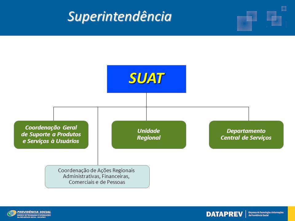 Superintendência SUAT Departamento Central de Serviços Coordenação de Ações Regionais Administrativas, Financeiras, Comerciais e de Pessoas Unidade Regional Coordenação Geral de Suporte a Produtos e Serviços à Usuários