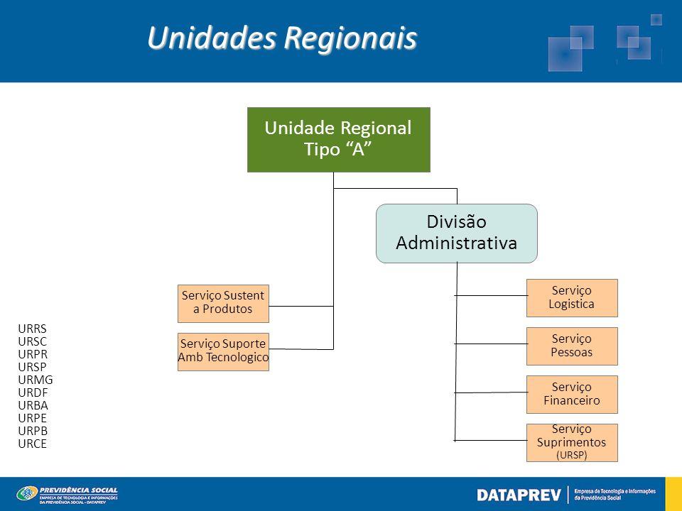 Unidade Regional Tipo A Divisão Administrativa Serviço Sustent a Produtos Serviço Suporte Amb Tecnologico Serviço Logistica Serviço Pessoas Serviço Financeiro Unidades Regionais Serviço Suprimentos (URSP) URRS URSC URPR URSP URMG URDF URBA URPE URPB URCE