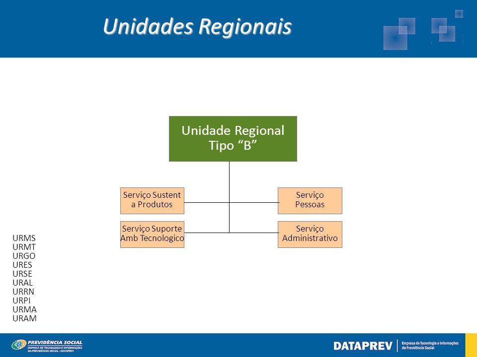 Unidade Regional Tipo B Serviço Sustent a Produtos Serviço Suporte Amb Tecnologico Serviço Pessoas Serviço Administrativo Unidades Regionais URMS URMT URGO URES URSE URAL URRN URPI URMA URAM