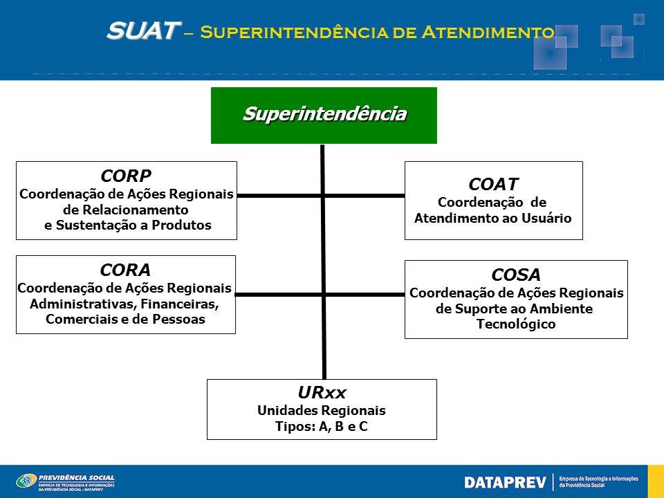 SUAT SUAT – Superintendência de Atendimento Superintendência CORA Coordenação de Ações Regionais Administrativas, Financeiras, Comerciais e de Pessoas COAT Coordenação de Atendimento ao Usuário COSA Coordenação de Ações Regionais de Suporte ao Ambiente Tecnológico URxx Unidades Regionais Tipos: A, B e C CORP Coordenação de Ações Regionais de Relacionamento e Sustentação a Produtos