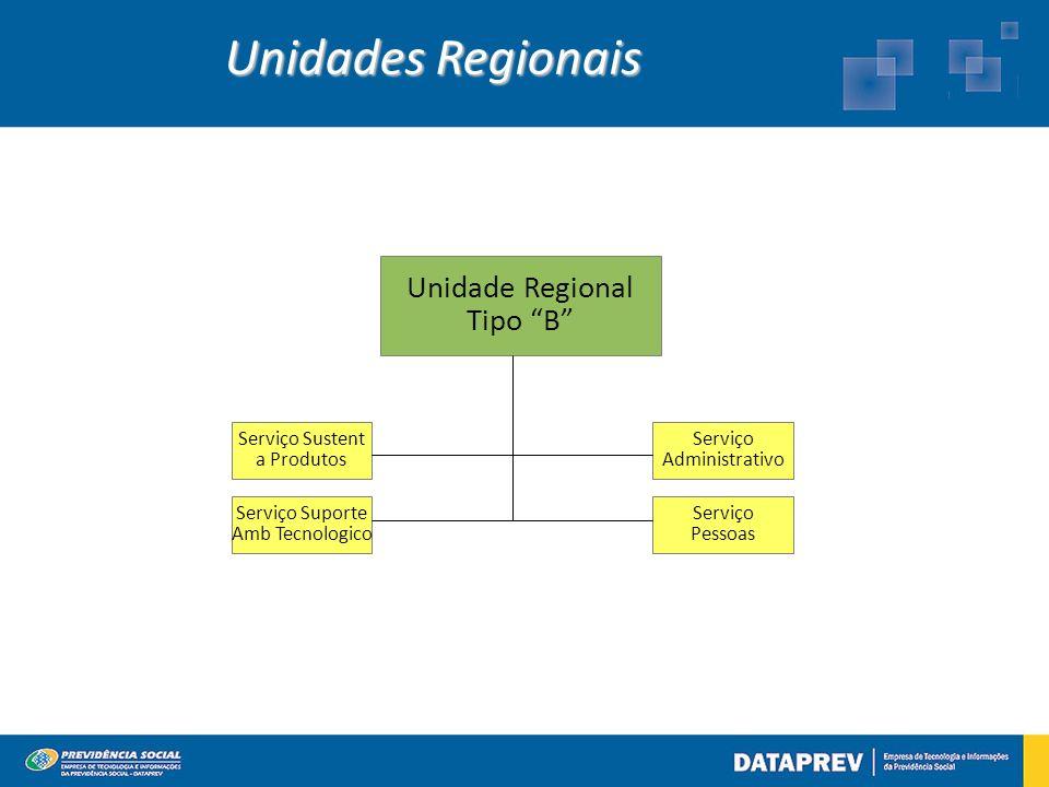Unidade Regional Tipo B Serviço Sustent a Produtos Serviço Suporte Amb Tecnologico Serviço Administrativo Serviço Pessoas Unidades Regionais