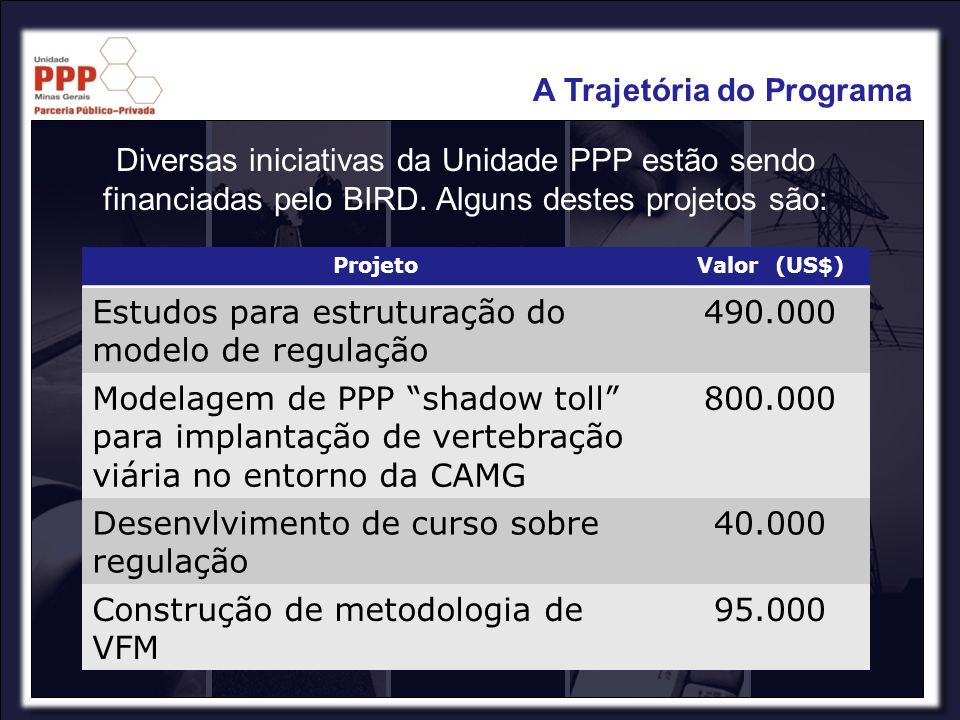 ProjetoValor (US$) Estudos para estruturação do modelo de regulação 490.000 Modelagem de PPP shadow toll para implantação de vertebração viária no ent