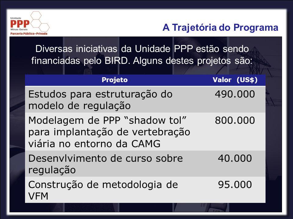 ProjetoValor (US$) Estudos para estruturação do modelo de regulação 490.000 Modelagem de PPP shadow tol para implantação de vertebração viária no ento