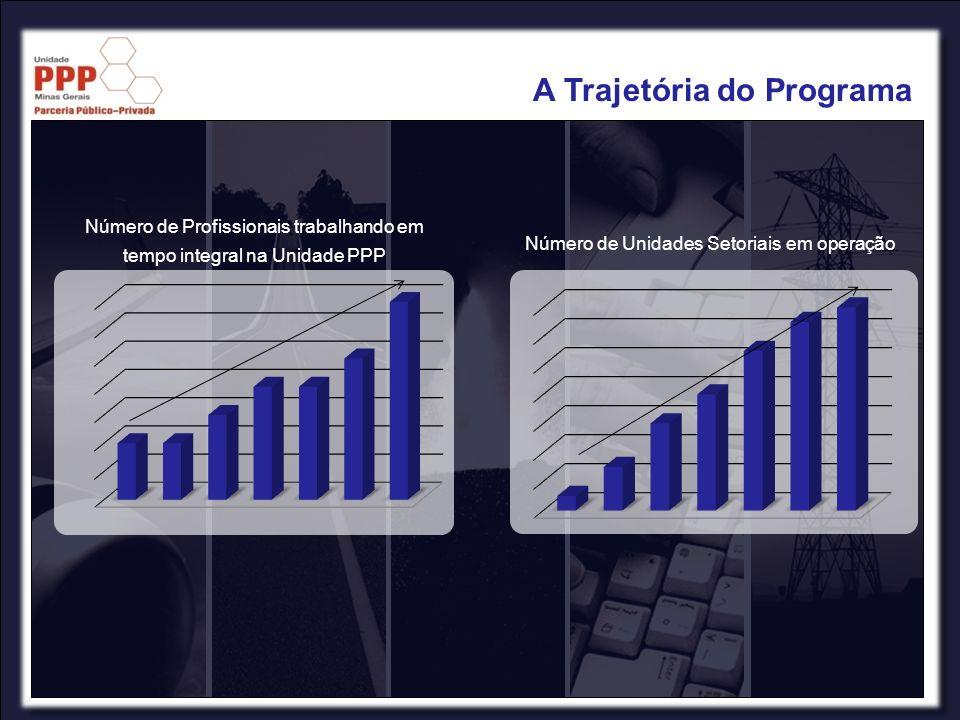 Número de Profissionais trabalhando em tempo integral na Unidade PPP Número de Unidades Setoriais em operação A Trajetória do Programa