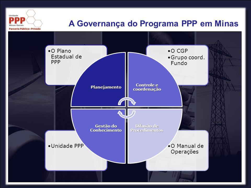 O Manual de Operações Unidade PPP O CGP Grupo coord. Fundo O Plano Estadual de PPP Planejamento Controle e coordenação Difusão de Procedimentos Gestão