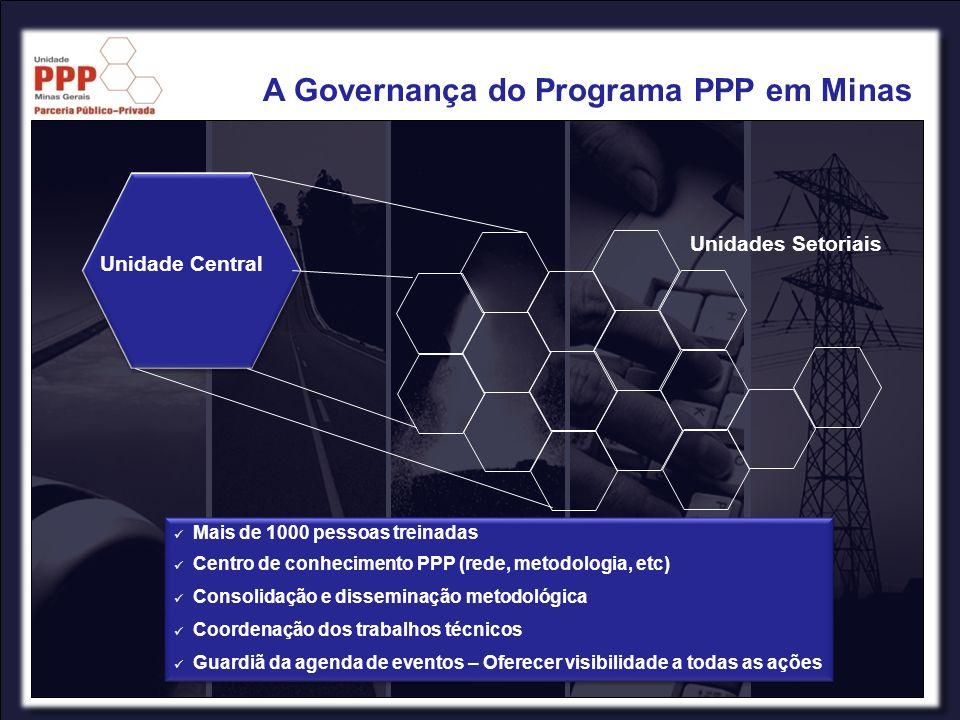 A Unidade PPP desenvolveu um programa baseado na: Governança e Transparência Cooperação Capacitação Aprimoramento permanente Desenho Institucional Credibilidade É um ativo conquistado no longo prazo Credibilidade É um ativo conquistado no longo prazo A Governança do Programa PPP em Minas