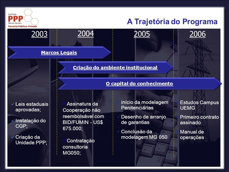 2003 2004 20052006 O capital do conhecimento Criação do ambiente institucional Marcos Legais Leis estaduais aprovadas; Instalação do CGP; Criação da U